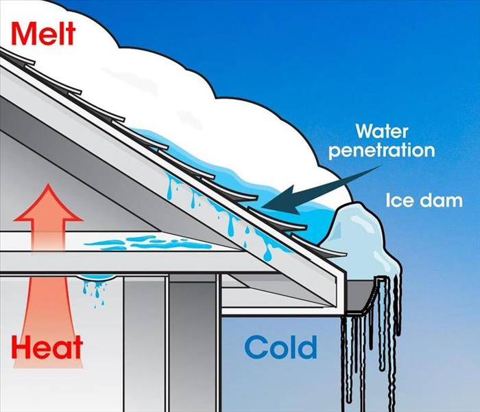 A roof with snow showing how ice dams form from heat from your attic